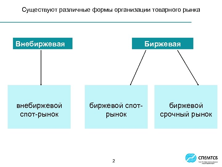 Существуют различные формы организации товарного рынка Внебиржевая внебиржевой спот-рынок Биржевая биржевой спотрынок 2 биржевой