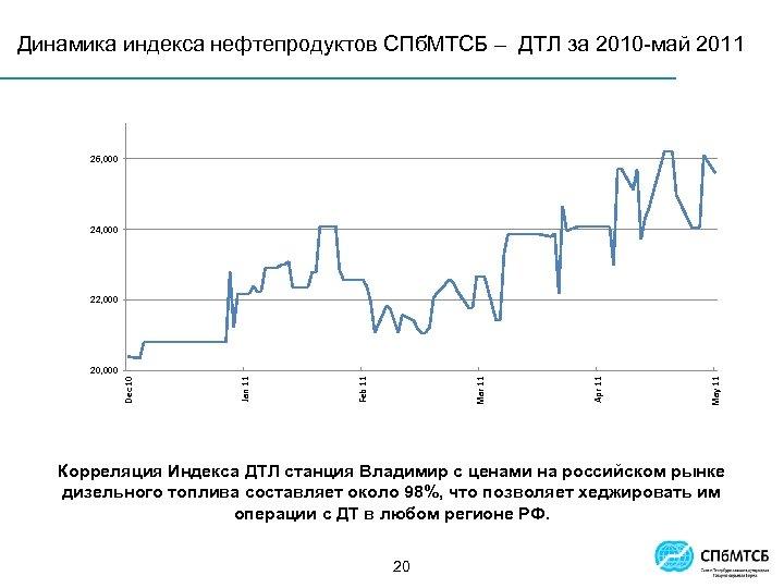 Индекс и СПб. МТСБ – ДТЛ за 2010 -май 2011 Динамика индекса нефтепродуктовсрочный рынок