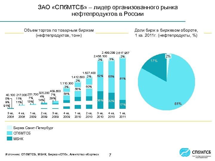 ЗАО «СПб. МТСБ» – лидер организованного рынка нефтепродуктов в России Объем торгов по товарным