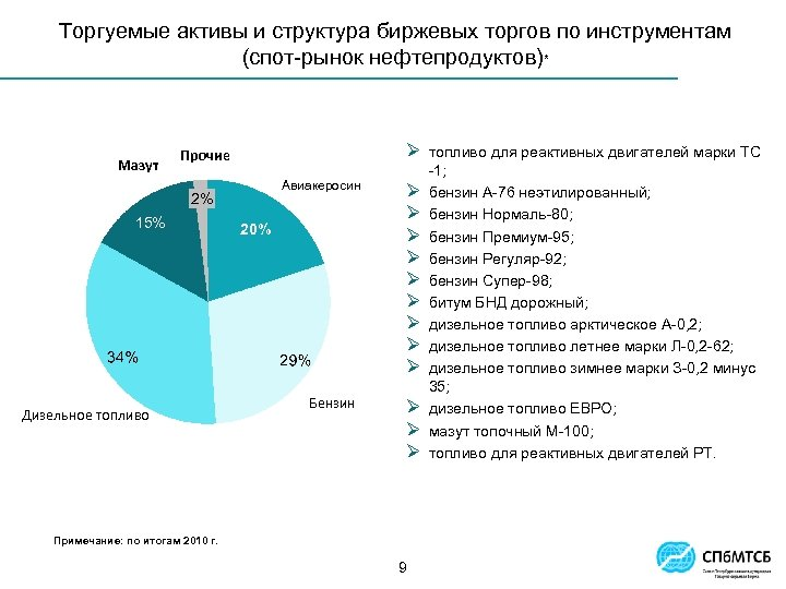 Торгуемые активы и структура биржевых торгов по инструментам (спот-рынок нефтепродуктов)* Мазут 20 12% Ø