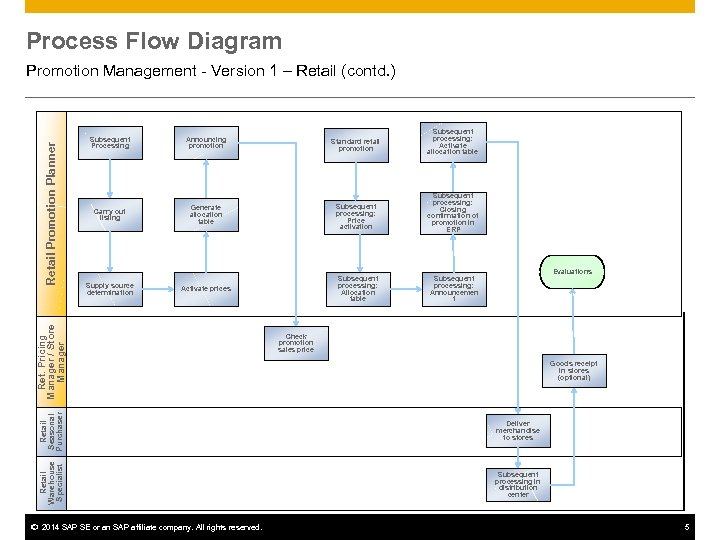 Process Flow Diagram Subsequent processing: Activate allocation table Subsequent Processing Announcing promotion Standard retail