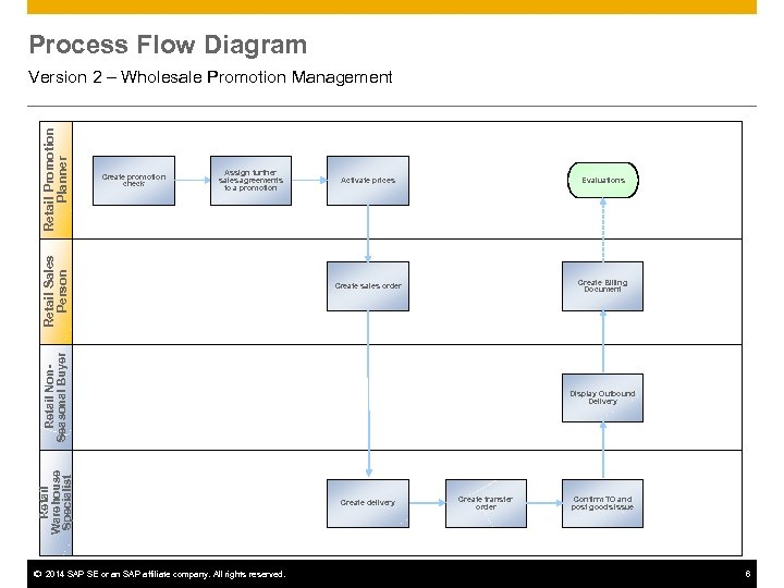 Process Flow Diagram Create promotion check Assign further sales agreements to a promotion Activate