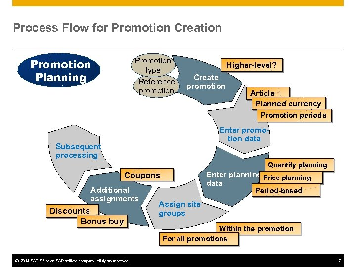 Process Flow for Promotion Creation Promotion Planning Promotion type Reference promotion Higher-level? Create promotion