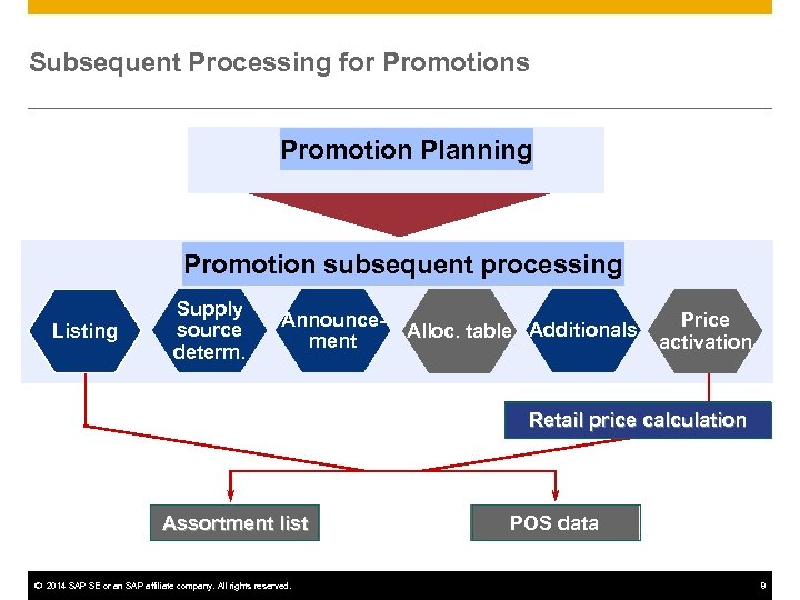 Subsequent Processing for Promotions Promotion Planning Promotion subsequent processing Listing Supply source determ. Announcement