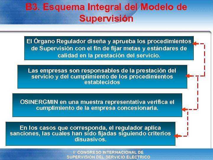 B 3. Esquema Integral del Modelo de Supervisión El Órgano Regulador diseña y aprueba