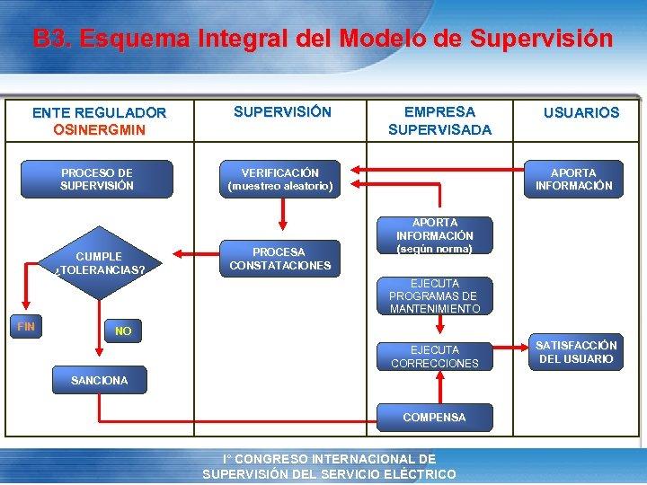 B 3. Esquema Integral del Modelo de Supervisión ENTE REGULADOR OSINERGMIN SUPERVISIÓN PROCESO DE