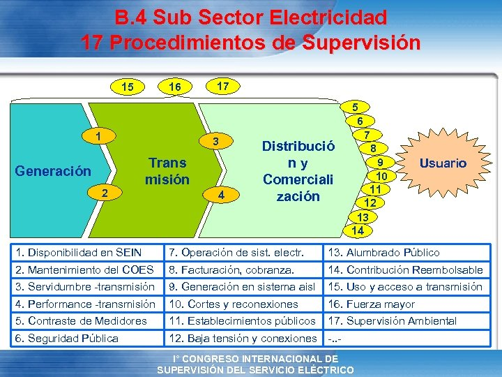 B. 4 Sub Sector Electricidad 17 Procedimientos de Supervisión 16 15 17 5 6