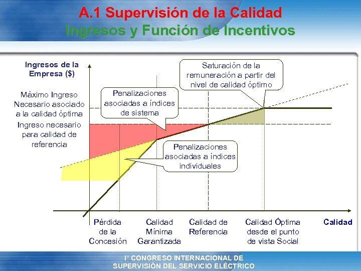 A. 1 Supervisión de la Calidad Ingresos y Función de Incentivos Ingresos de la