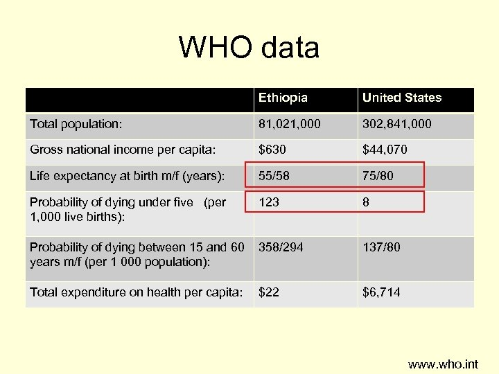 WHO data Ethiopia United States Total population: 81, 021, 000 302, 841, 000 Gross