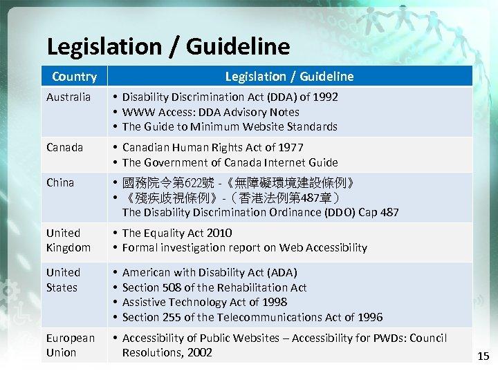 Legislation / Guideline Country Legislation / Guideline Australia • Disability Discrimination Act (DDA) of