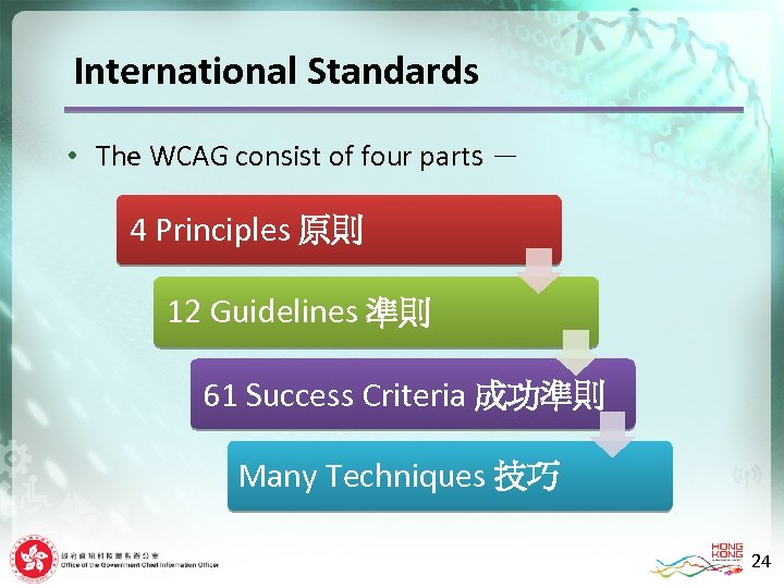 International Standards • The WCAG consist of four parts - 4 Principles 原則 12