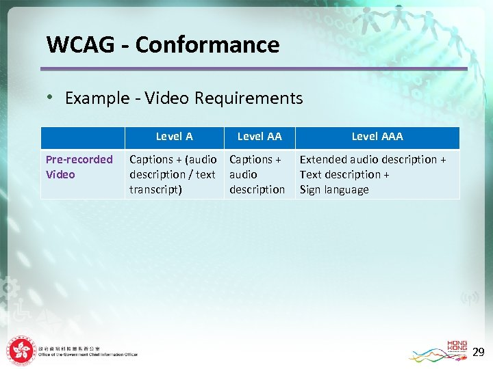 WCAG - Conformance • Example - Video Requirements Level A Pre-recorded Video Level AA