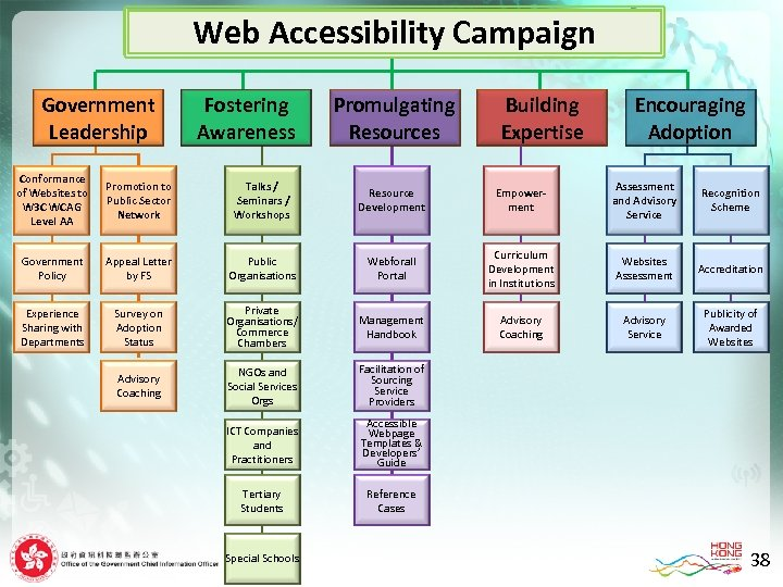 Web Accessibility Campaign Government Leadership Fostering Awareness Promulgating Resources Building Expertise Encouraging Adoption Conformance