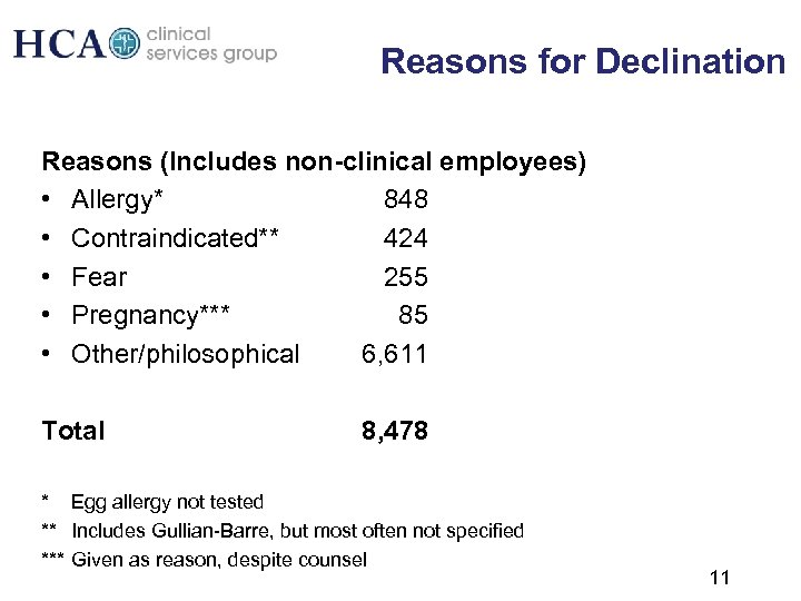 Reasons for Declination Reasons (Includes non-clinical employees) • Allergy* 848 • Contraindicated** 424 •