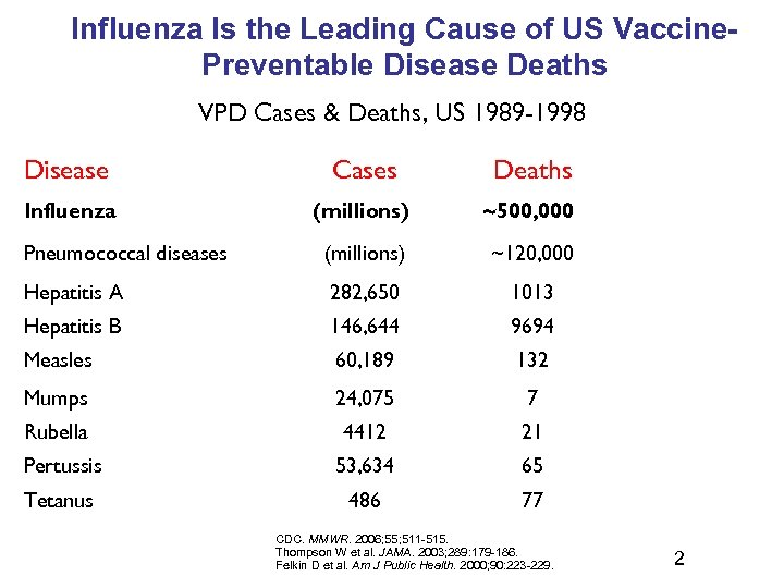 Influenza Is the Leading Cause of US Vaccine. Preventable Disease Deaths VPD Cases &