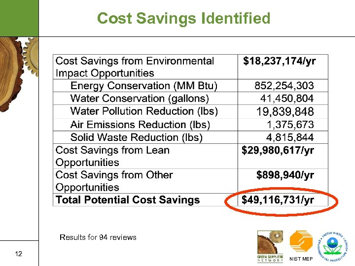Cost Savings Identified Results for 94 reviews 12 NIST MEP