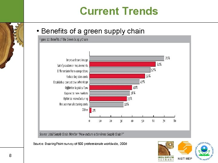 Current Trends • Benefits of a green supply chain Source: Bearing. Point survey of