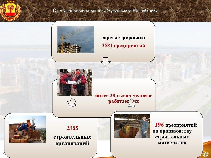 Строительный комплекс Чувашской Республики зарегистрировано 2581 предприятий более 28 тысяч человек работающих 2385 строительных