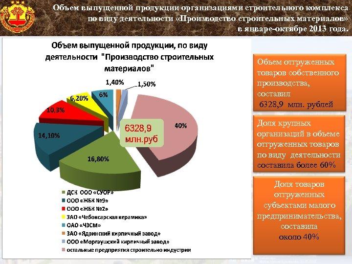 Объем выпущенной продукции организациями строительного комплекса по виду деятельности «Производство строительных материалов» в январе