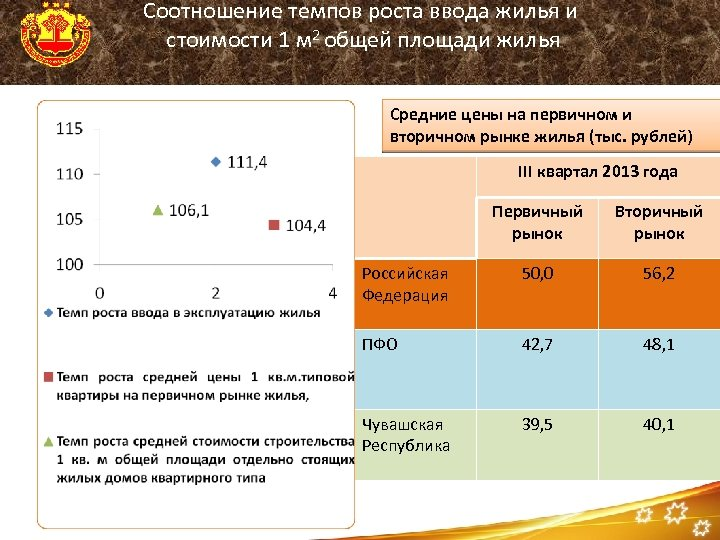Соотношение темпов роста ввода жилья и стоимости 1 м 2 общей площади жилья Средние