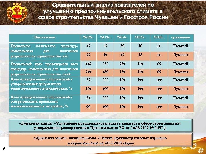 Сравнительный анализ показателей по улучшению предпринимательского климата в сфере строительства Чувашии и Госстроя России