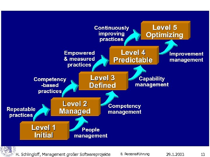 H. Schlingloff, Management großer Softwareprojekte 8. Personalführung 29. 1. 2003 13