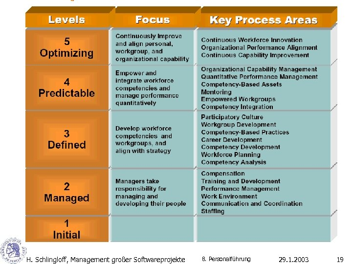 H. Schlingloff, Management großer Softwareprojekte 8. Personalführung 29. 1. 2003 19