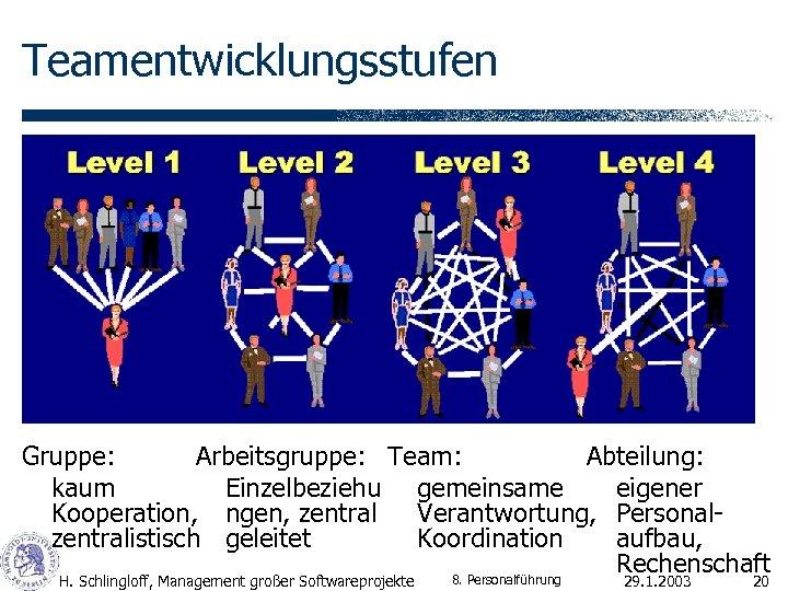 Teamentwicklungsstufen Gruppe: Arbeitsgruppe: Team: Abteilung: kaum Einzelbeziehu gemeinsame eigener Kooperation, ngen, zentral Verantwortung, Personalzentralistisch