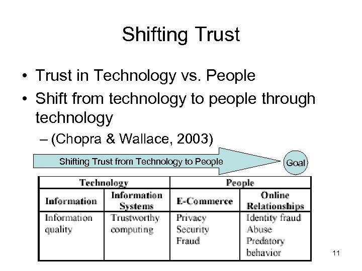 Shifting Trust • Trust in Technology vs. People • Shift from technology to people
