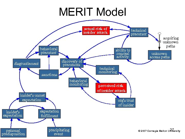 MERIT Model actual risk of insider attack behavioral precursor ability to conceal activity discovery