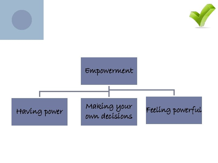 Empowerment Having power Making your own decisions Feeling powerful