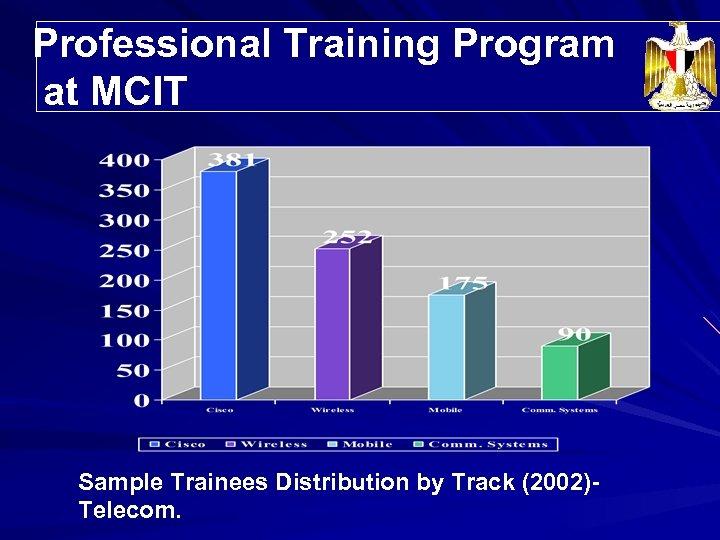 Professional Training Program Trainees' Distribution at MCIT Sample Trainees Distribution by Track (2002)Telecom.
