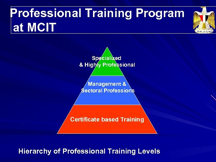 Professional Training Program Trainees' Distribution at MCIT Specialized & Highly Professional Management & Sectoral