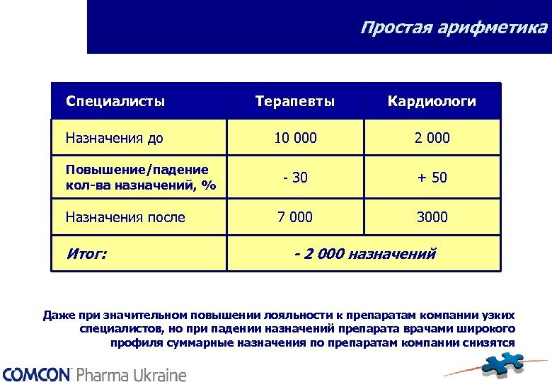 Простая арифметика Специалисты Терапевты Кардиологи Назначения до 10 000 2 000 - 30 +