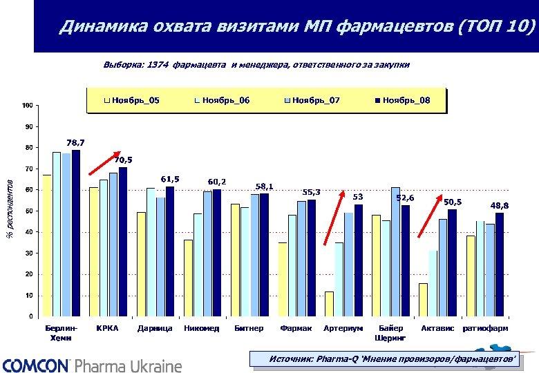 Динамика охвата визитами МП фармацевтов (ТОП 10) Выборка: 1374 фармацевта и менеджера, ответственного за