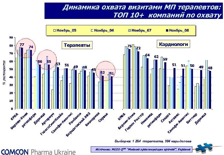 Динамика охвата визитами МП терапевтов: ТОП 10+ компаний по охвату Терапевты Кардиологи Выборка: 1