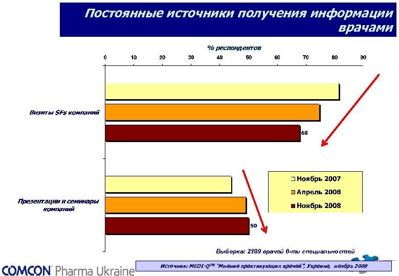 """Постоянные источники получения информации врачами Выборка: 2389 врачей 6 -ти специальностей Источник: MEDI-QТМ """"Мнение"""