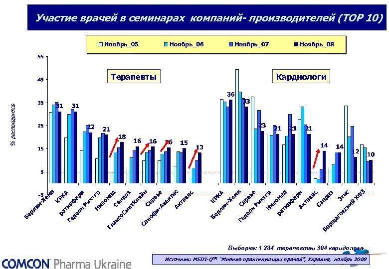 Участие врачей в семинарах компаний- производителей (ТОР 10) Терапевты Кардиологи Выборка: 1 284 терапевтаи
