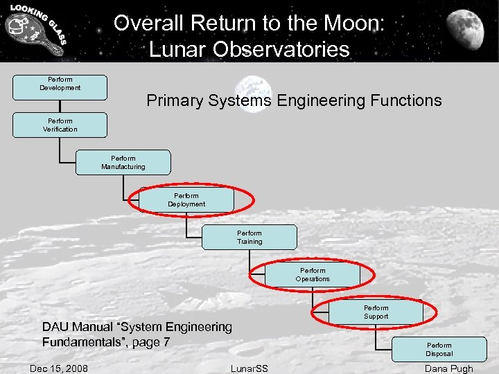 Overall Return to the Moon: Lunar Observatories Perform Development Primary Systems Engineering Functions Perform