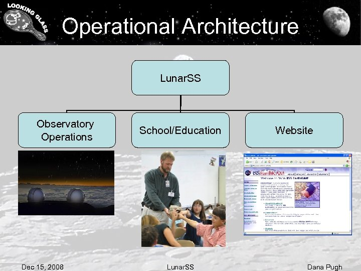 Operational Architecture Lunar. SS Observatory Operations Dec 15, 2008 School/Education Lunar. SS Website Dana