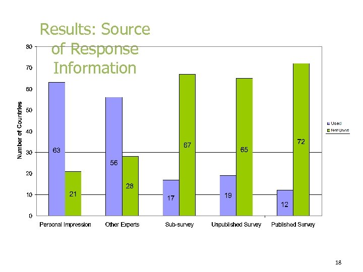 Results: Source of Response Information 18
