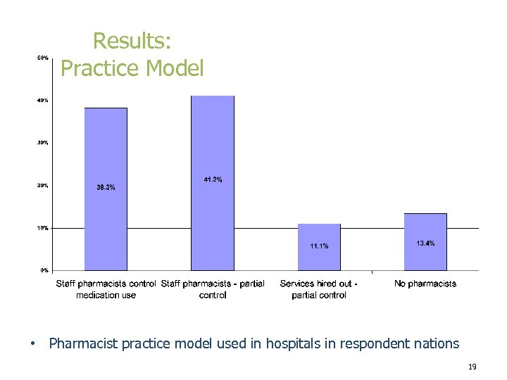 Results: Practice Model • Pharmacist practice model used in hospitals in respondent nations 19