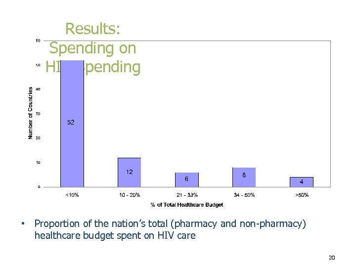 Results: Spending on HIV Spending • Proportion of the nation's total (pharmacy and non-pharmacy)