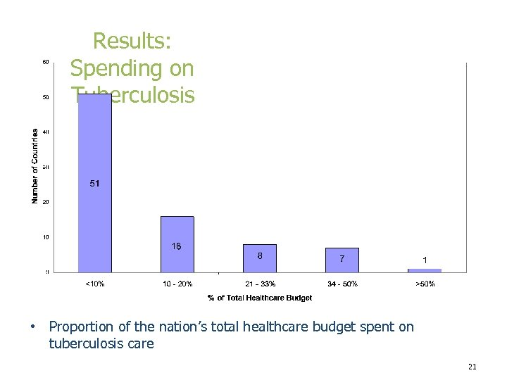 Results: Spending on Tuberculosis • Proportion of the nation's total healthcare budget spent on