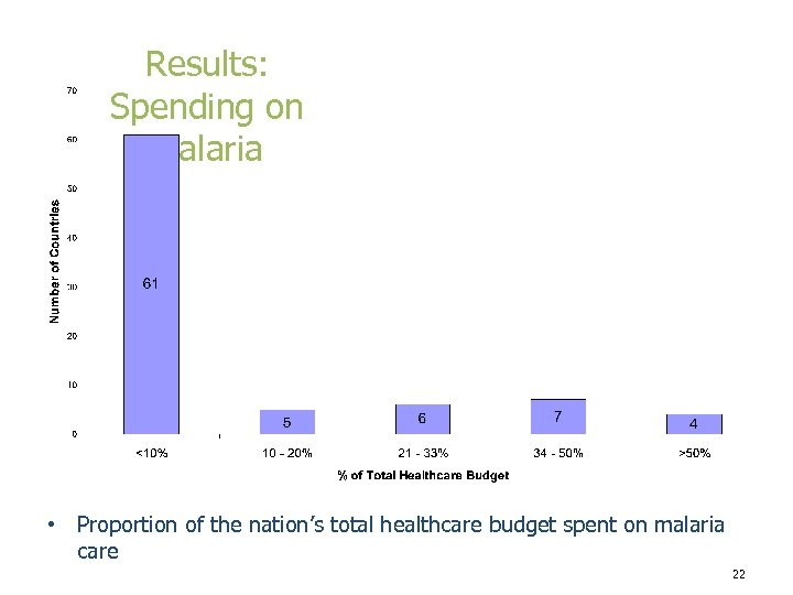 Results: Spending on Malaria • Proportion of the nation's total healthcare budget spent on