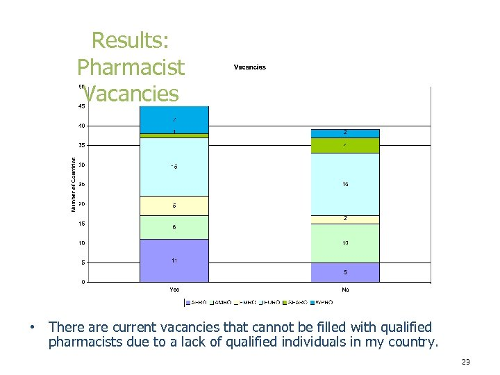 Results: Pharmacist Vacancies • There are current vacancies that cannot be filled with qualified