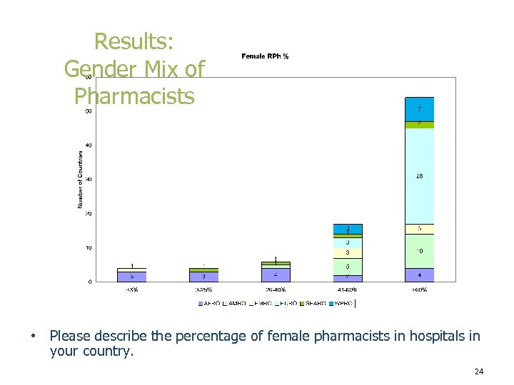 Results: Gender Mix of Pharmacists • Please describe the percentage of female pharmacists in