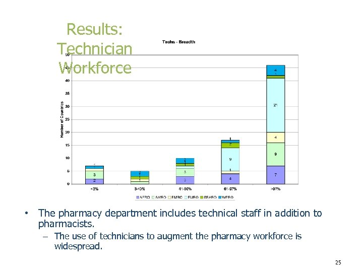 Results: Technician Workforce • The pharmacy department includes technical staff in addition to pharmacists.