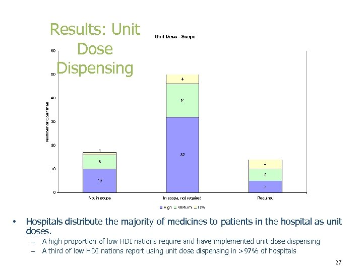 Results: Unit Dose Dispensing • Hospitals distribute the majority of medicines to patients in