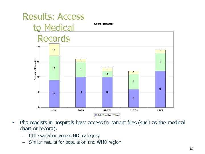 Results: Access to Medical Records • Pharmacists in hospitals have access to patient files